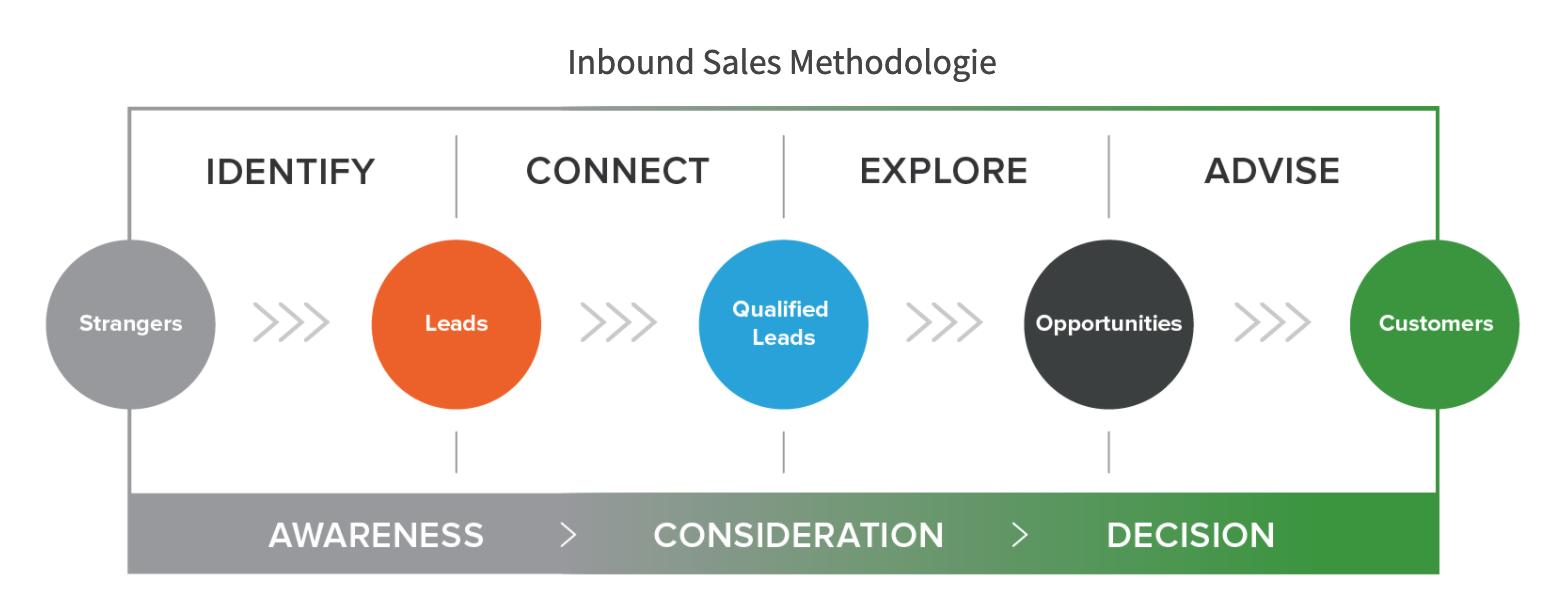 Inbound sales Online Marketing Business